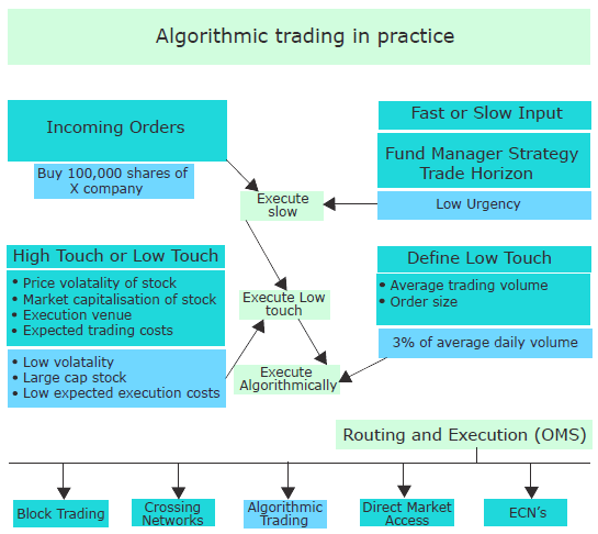 System Architecture of an Algorithmic Trading Plateform